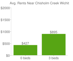 Graph of average rent prices for Chisholm Creek Wichita