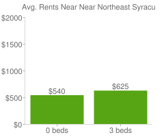 Graph of average rent prices for Near Northeast Syracuse
