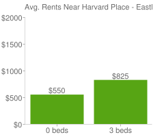 Graph of average rent prices for Harvard Place - Eastlawn San Antonio