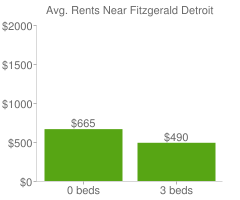 Graph of average rent prices for Fitzgerald Detroit