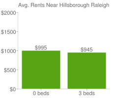 Graph of average rent prices for Hillsborough Raleigh