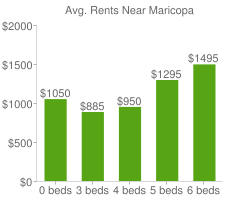 Graph of average rent prices for Maricopa