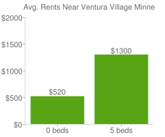Graph of average rent prices for Ventura Village Minneapolis