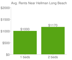 Graph of average rent prices for Hellman Long Beach