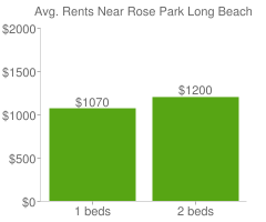 Graph of average rent prices for Rose Park Long Beach
