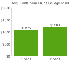 Graph of average rent prices for Maine College of Art