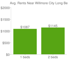 Graph of average rent prices for Willmore City Long Beach