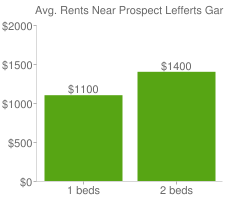 Graph of average rent prices for Prospect Lefferts Gardens New York