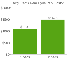 Graph of average rent prices for Hyde Park Boston