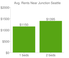 Graph of average rent prices for Junction Seattle