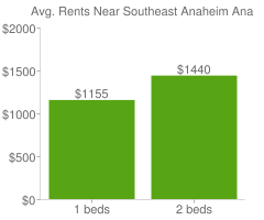 Graph of average rent prices for Southeast Anaheim Anaheim