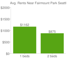 Graph of average rent prices for Fairmount Park Seattle