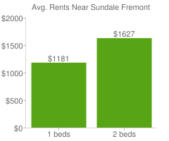 Graph of average rent prices for Sundale Fremont