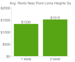 Graph of average rent prices for Point Loma Heights San Diego