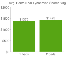 Graph of average rent prices for Lynnhaven Shores Virginia Beach