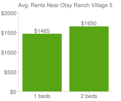 Graph of average rent prices for Otay Ranch Village 5 Chula Vista