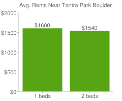 Graph of average rent prices for Tantra Park Boulder