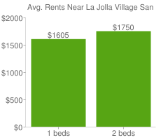Graph of average rent prices for La Jolla Village San Diego