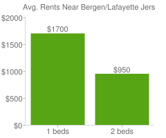 Graph of average rent prices for Bergen/Lafayette Jersey City
