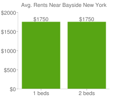 Graph of average rent prices for Bayside New York