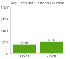 Graph of average rent prices for Eastmoor Columbus