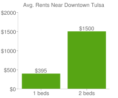 Graph of average rent prices for Downtown Tulsa