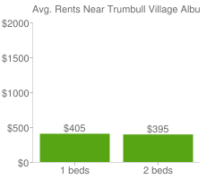 Graph of average rent prices for Trumbull Village Albuquerque
