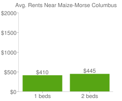 Graph of average rent prices for Maize-Morse Columbus