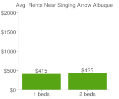 Graph of average rent prices for Singing Arrow Albuquerque