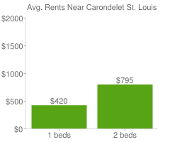 Graph of average rent prices for Carondelet St. Louis