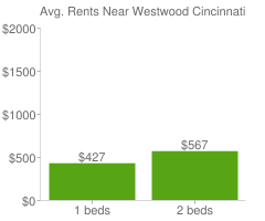 Graph of average rent prices for Westwood Cincinnati