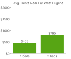 Graph of average rent prices for Far West Eugene