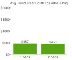 Graph of average rent prices for South Los Altos Albuquerque