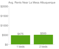 Graph of average rent prices for La Mesa Albuquerque