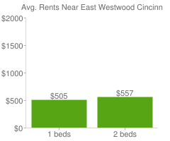 Graph of average rent prices for East Westwood Cincinnati