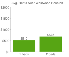 Graph of average rent prices for Westwood Houston