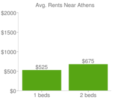 Graph of average rent prices for Athens