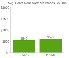 Graph of average rent prices for Northern Woods Columbus