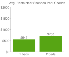 Graph of average rent prices for Shannon Park Charlotte