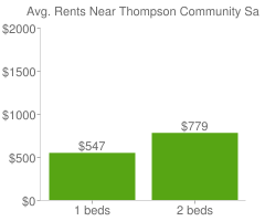 Graph of average rent prices for Thompson Community San Antonio