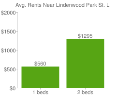 Graph of average rent prices for Lindenwood Park St. Louis