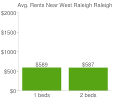 Graph of average rent prices for West Raleigh Raleigh