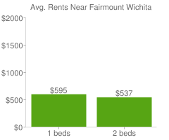 Graph of average rent prices for Fairmount Wichita