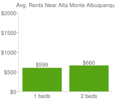 Graph of average rent prices for Alta Monte Albuquerque