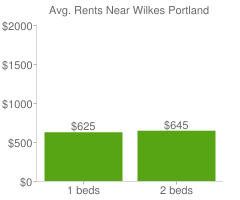 Graph of average rent prices for Wilkes Portland