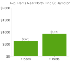 Graph of average rent prices for North King St Hampton