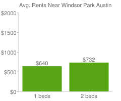 Graph of average rent prices for Windsor Park Austin