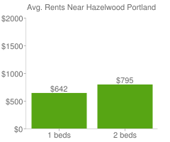 Graph of average rent prices for Hazelwood Portland