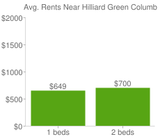 Graph of average rent prices for Hilliard Green Columbus