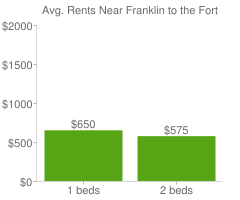 Graph of average rent prices for Franklin to the Fort Missoula